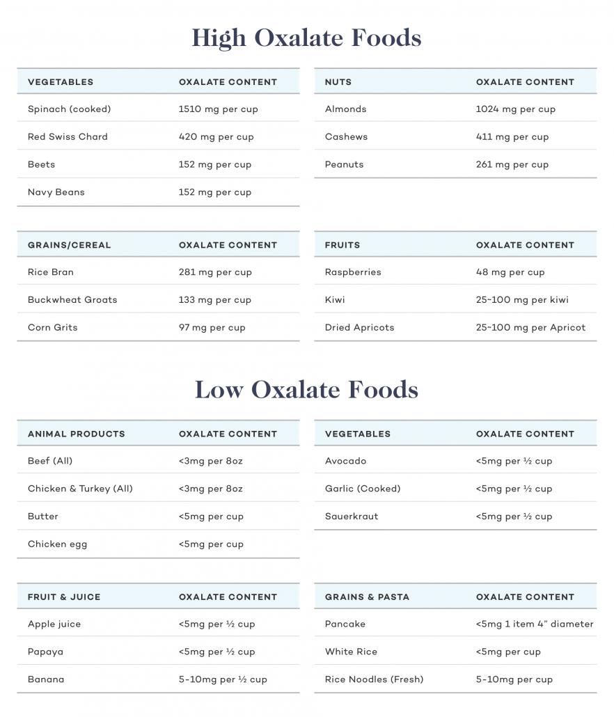 Oxalate foods chart