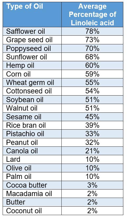 LA in Vegetable Oil